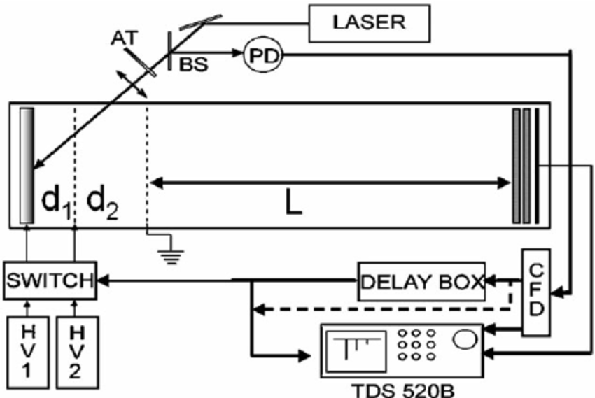 schematic diagram of mass spectrometer ford mondeo radio wiring the at gradient neutral density attenuator bs beam splitter pd photodiode hv1 and hv2 high voltage power