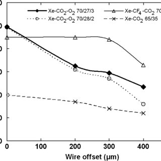 Gain change versus wire eccentricity in Ar-CO 70=30. The