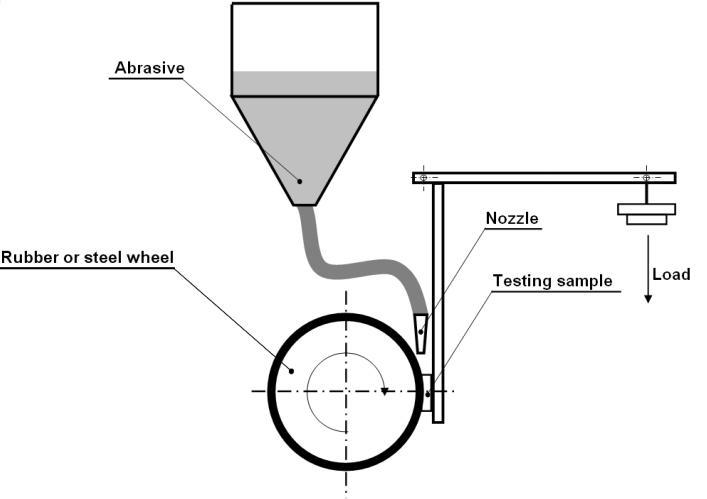 Schematic diagram of the ASTM G65 abrasion test rig