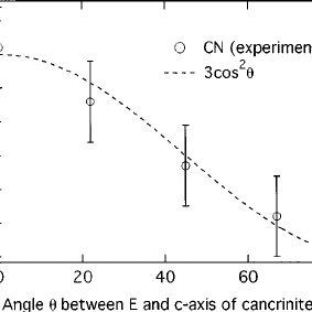 Schematic MO diagram of selenium dimers in cancrinite