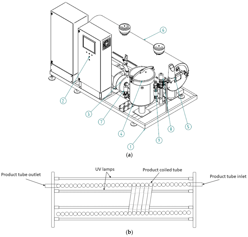 (a) Schematic drawing of the AseptoRay commercial