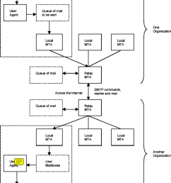 the simple mail transfer protocol smtp model with relay mail transfer agents [ 850 x 1201 Pixel ]
