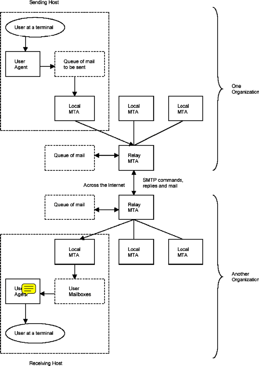 medium resolution of the simple mail transfer protocol smtp model with relay mail transfer agents