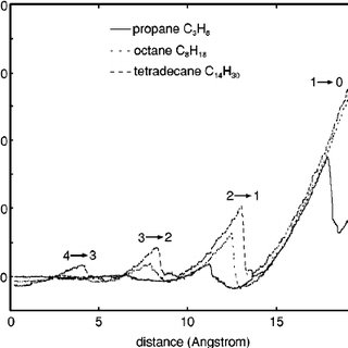 The dynamic viscosity of linear alkanes at 25 C as a function of the  Download Scientific