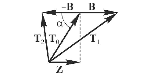 Vector diagram for switching method of Z component