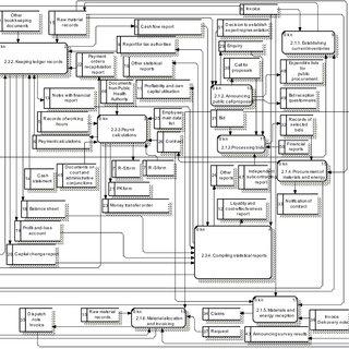 Information management information system architecture