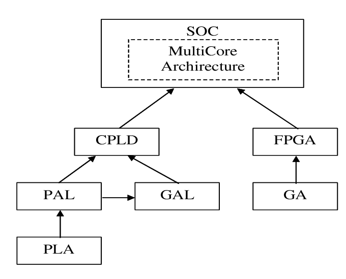 Architecture types of FPGA CPLD architecture has its