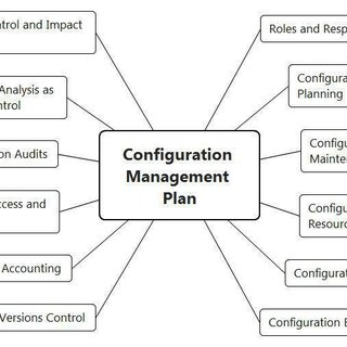 A structure of Configuration Management Plan complied with