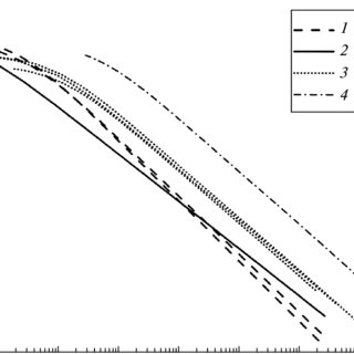 The graphs of the variations in the acoustic emission for