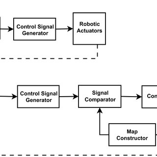 Block diagram of the standard control method for the