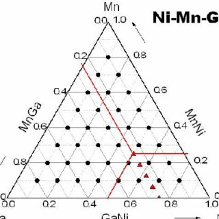 Compositional ternary phase diagram of Ni-Mn-Ga compounds