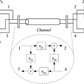 Integration of PAM2 partial response DFE receiver with