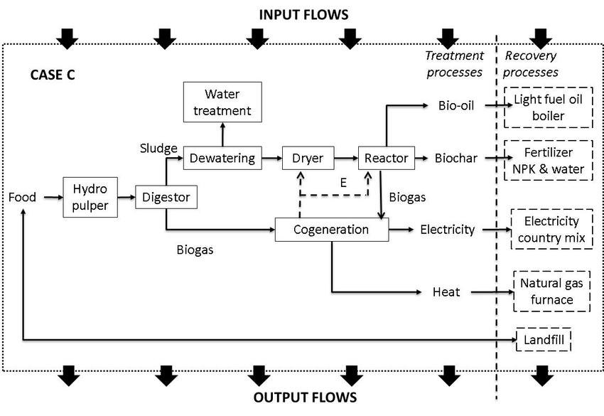 System boundaries of the three end of life (EOL) management scenarios... | Download Scientific Diagram