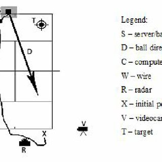 (PDF) Return temporal anticipation on the basis of the
