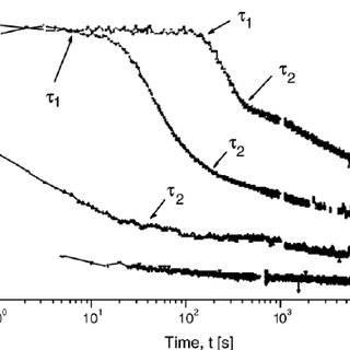 Effect of the frequency ω on relative two-dimensional