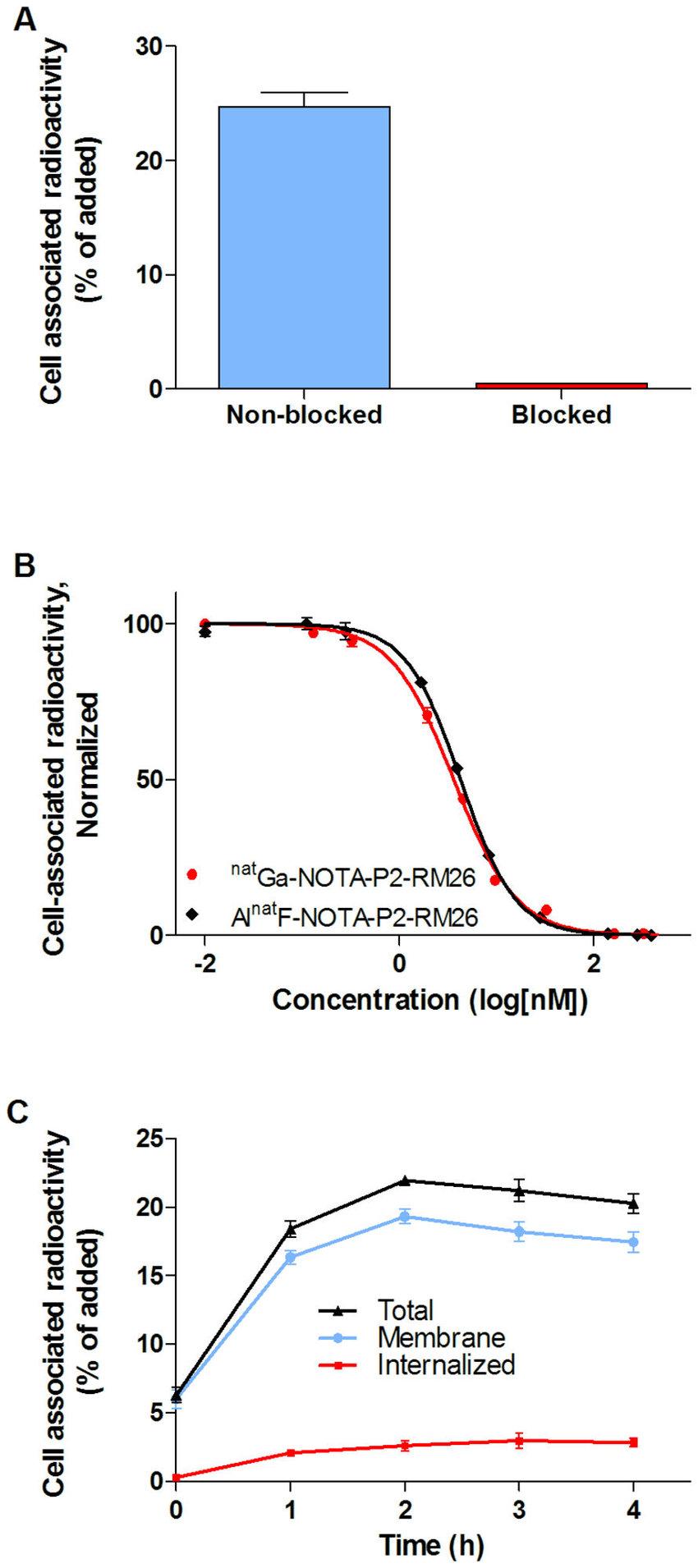 medium resolution of in vitro binding specificity inhibition efficiency and cellular download scientific diagram
