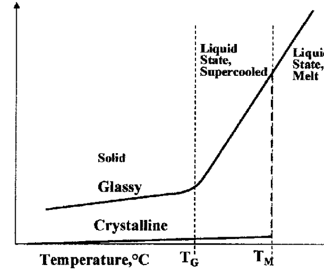 T M Melting Temperature T G Glass Transition Temperature Between T M And T G The Liquid Is Supercooled Below T G There Is Either A Glassy