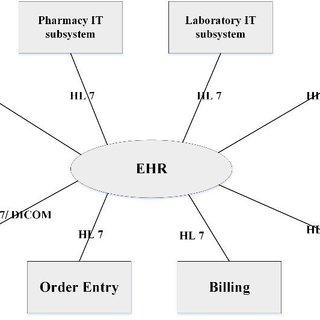 (PDF) New model of Electronic Health Record: Macedonian