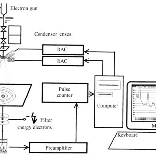 Flow diagram of the computer program managing the process