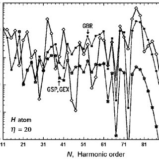 The HHG spectra generated by various noble gas atoms (He