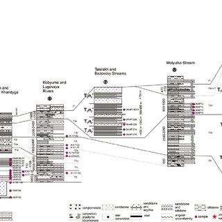 a. Classifi cation diagram after Pettijohn et al. (1987
