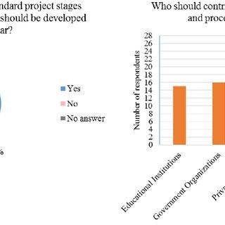 (PDF) BIM ADOPTION IN QATAR: CAPTURING HIGH...