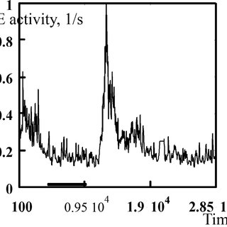 Correlation of earthquake number Fig. 4. Variation of