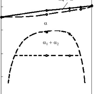 Phase diagram of metastable equilibrium in the PbO-GeO 2
