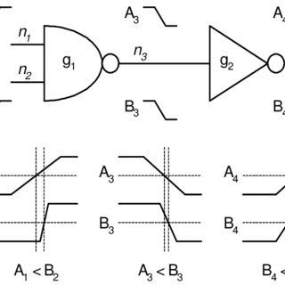 Description of RTA algorithm that computes the SAT l(v