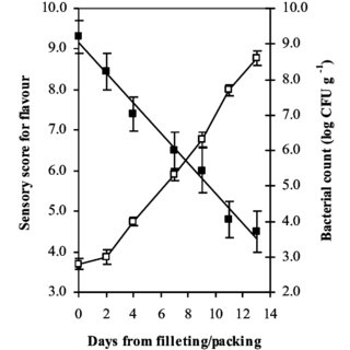 (PDF) Assessment of physical quality attributes and lipid