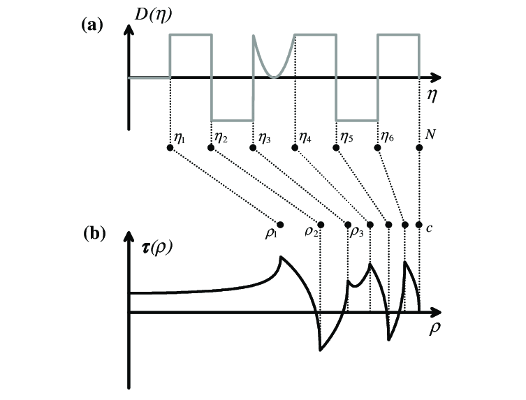 Memory diagram (a) and corresponding traction distribution