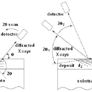 Schematics of X-ray diffraction pattern registration in