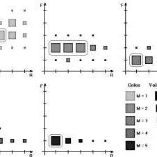 (PDF) RFM-analysis as a tool for segmentation of high-tech