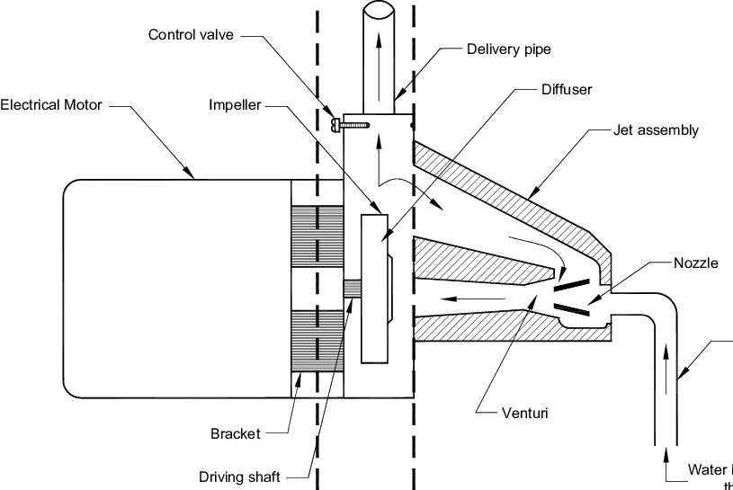 Constructional details of the shallow well jet pump