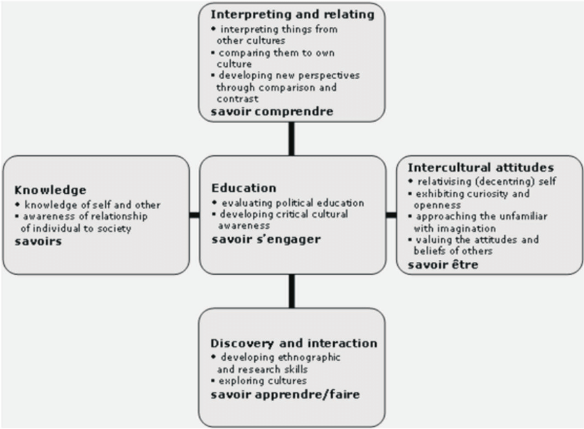 Model of Intercultural Communicative Competence (Byram
