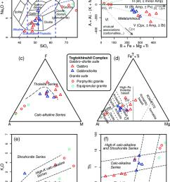 classification diagrams for plutonic rocks of the togtokhinshil complex a tas diagram cox [ 850 x 1196 Pixel ]