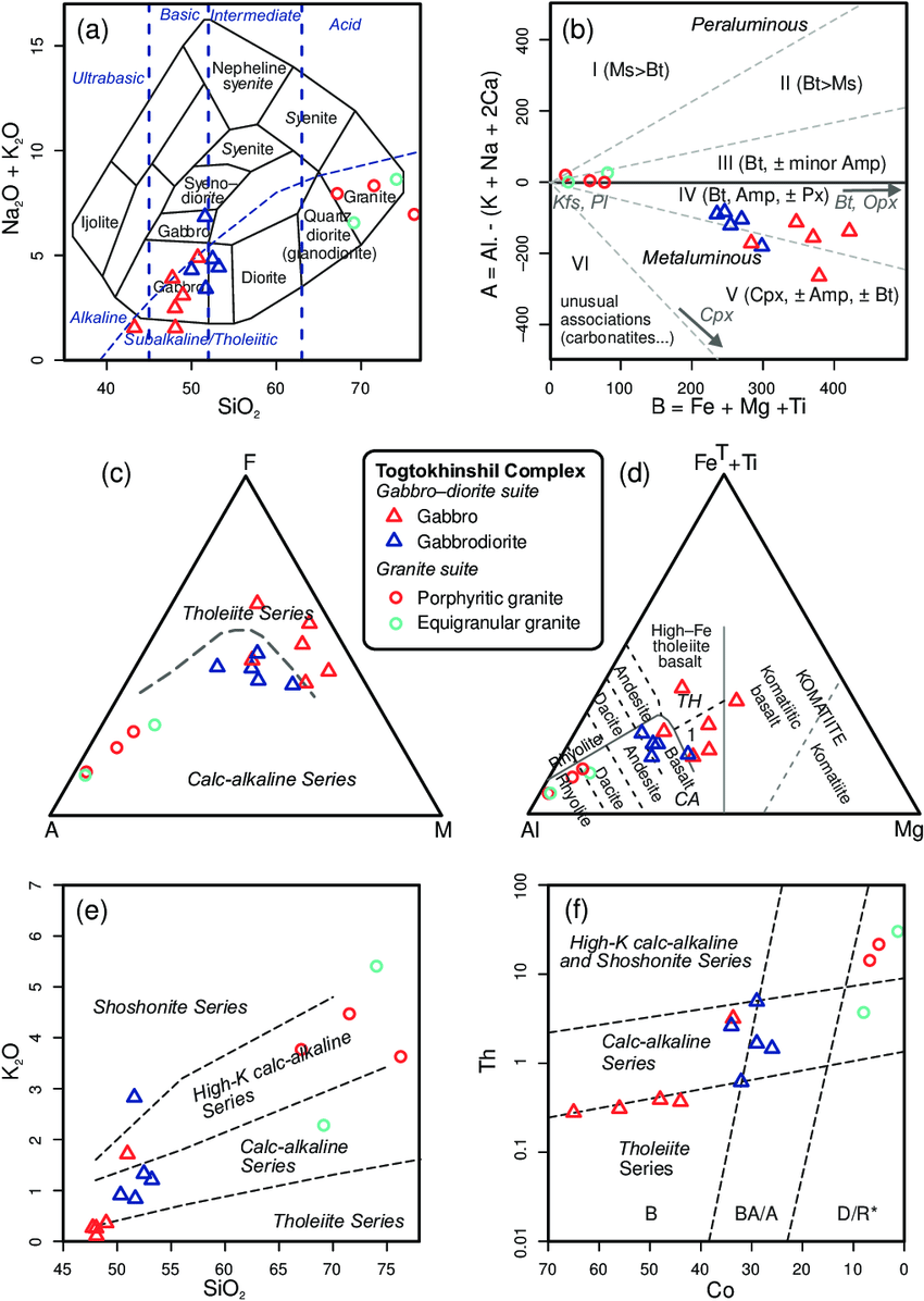 medium resolution of classification diagrams for plutonic rocks of the togtokhinshil complex a tas diagram cox
