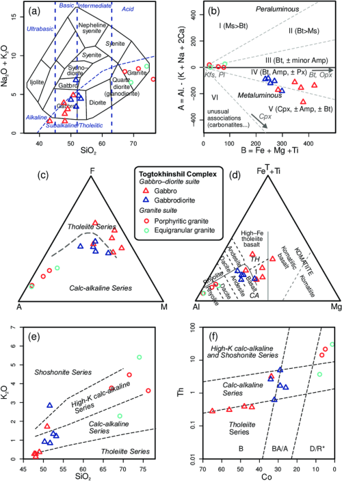small resolution of classification diagrams for plutonic rocks of the togtokhinshil complex a tas diagram cox