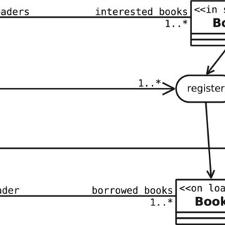 state transition diagram example library management system 1991 jeep cherokee spark plug wiring diagrams of a borrower and book in associations between states communications transitions author