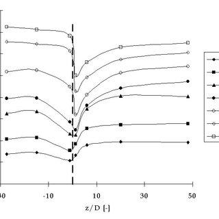 Difference between plug flow (above) and slug flow (below