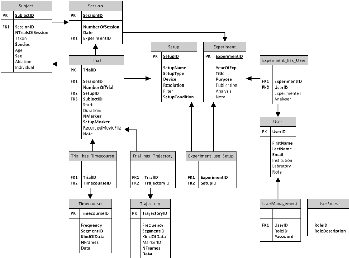 Entity Relationship Model (ERM) of the database. Tables