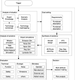 systems engineering related plan of the dlr technology evaluation process [ 850 x 1162 Pixel ]