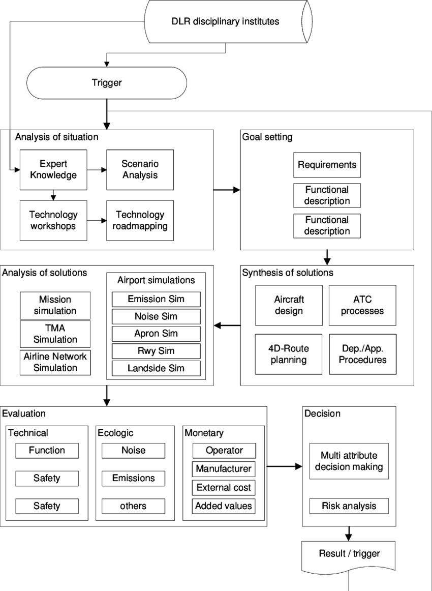 medium resolution of systems engineering related plan of the dlr technology evaluation process