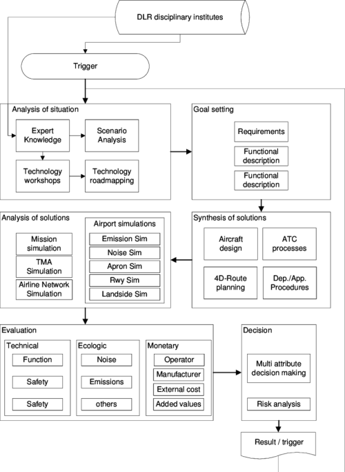 small resolution of systems engineering related plan of the dlr technology evaluation process