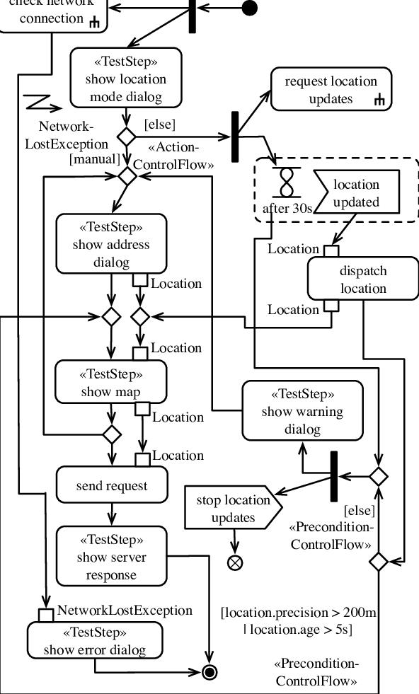 UML Activity Diagram of the