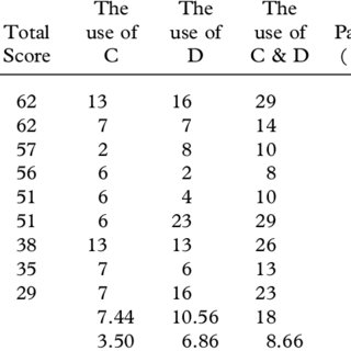(PDF) ESL students' use of concordance in the transfer of