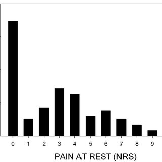 Pain at rest by means of Numeric Rating Scale (NRS). 0