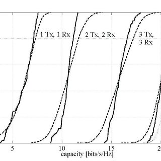 Simulation for the variance of the channel estimation