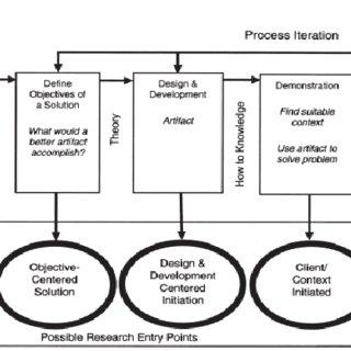 DSR Methodology Process Model after Peffers et al. [2007