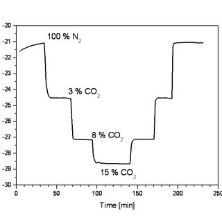 (PDF) Simultaneously monitoring of tissue O2 and CO2